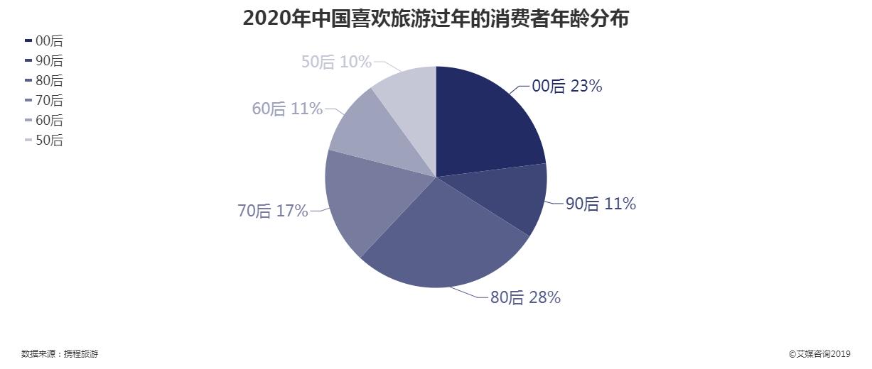 2020年喜欢过年去旅游的中国消费者年龄分布