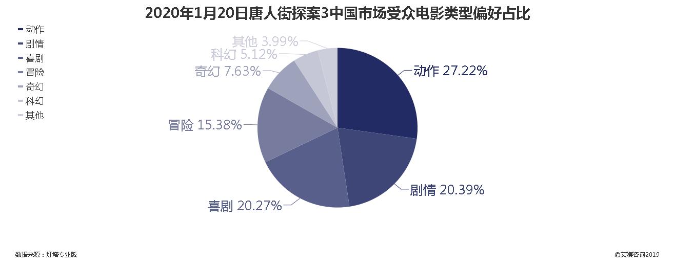 2020年1月20日唐人街探案3中国市场受众电影类型偏好