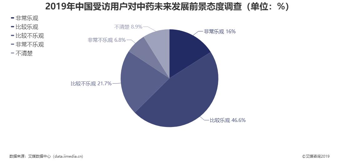 2019年中国受访用户对中药未来发展前景态度调查