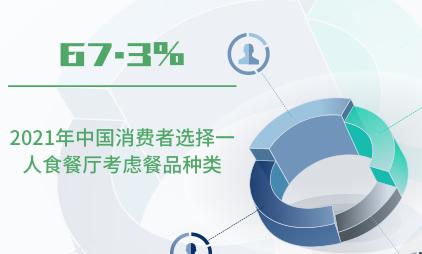 一人食经济数据分析:2021年中国67.3%消费者选择一人食餐厅考虑餐品种类