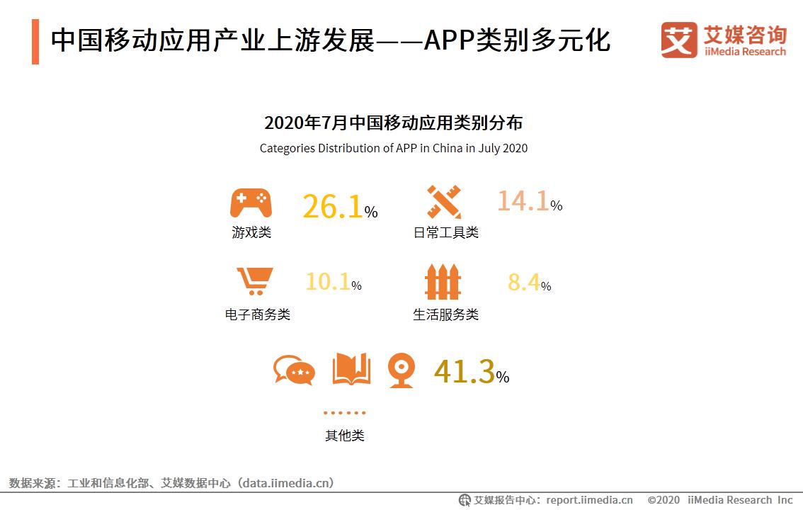 中国移动应用产业上游发展——APP类别多元化