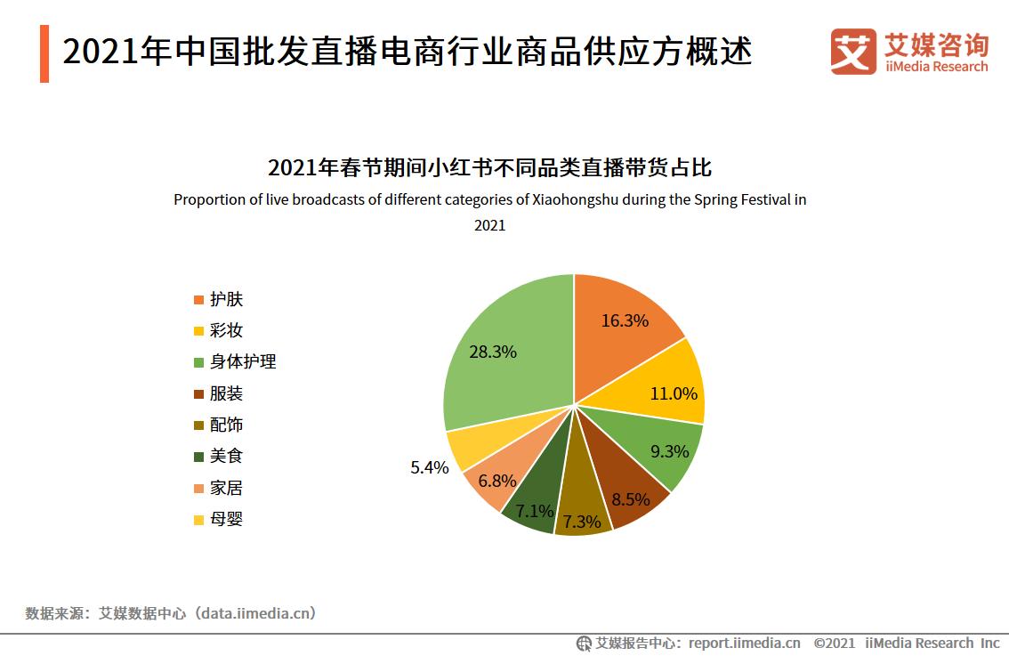 2021年中国批发直播电商行业商品供应方概述