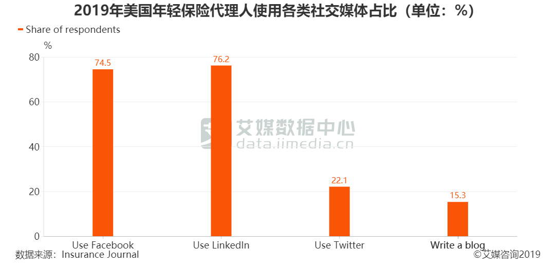 2019年美国年轻保险代理人使用各类社交媒体占比(单位:%)