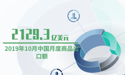 零售行业数据分析:2019年10月中国月度商品出口额为2129.3亿美元