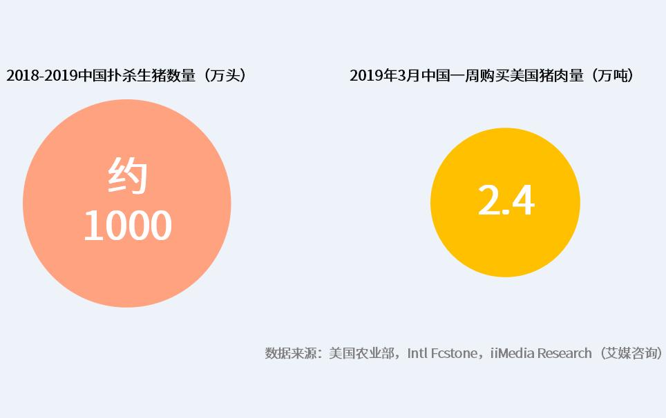 金新农(002548)2019年7月生猪销量2.75万头,同比减少 31.35%