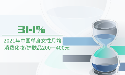 单身经济数据分析:2021年中国31.1%单身女性月均消费化妆/护肤品200—400元