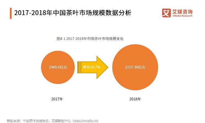 茶叶产业报告:市场规模已突破2000亿元,茶企有望开辟高端化、品牌化的全新市场格局