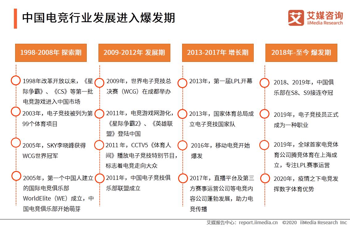 中国电竞行业发展进入爆发期
