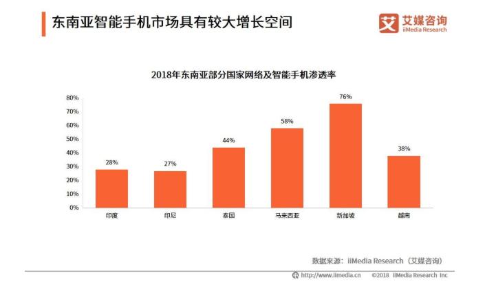 2019年中国智能手机品牌东南亚市场发展现状、机遇与趋势分析