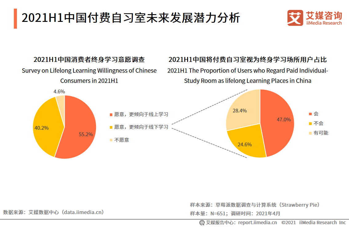 2021H1中国付费自习室未来发展潜力分析