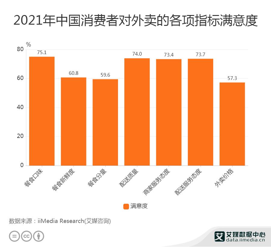 2021年中国消费者对外卖的各项指标满意度