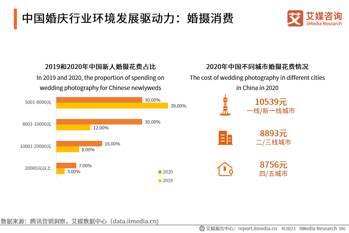 中国婚庆行业环境发展驱动力:婚摄消费
