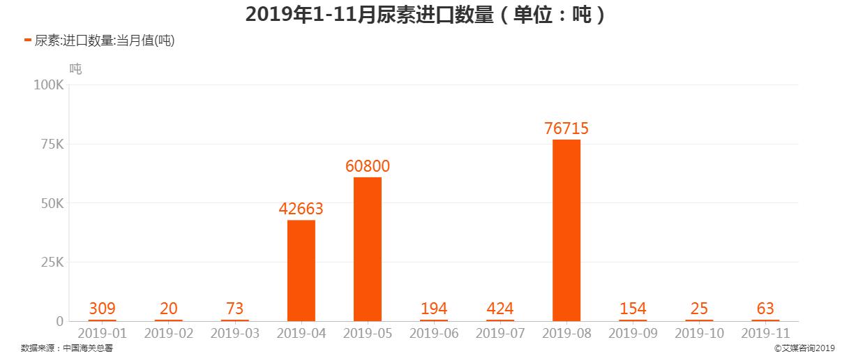 2019年1-11月中国尿素进口数量