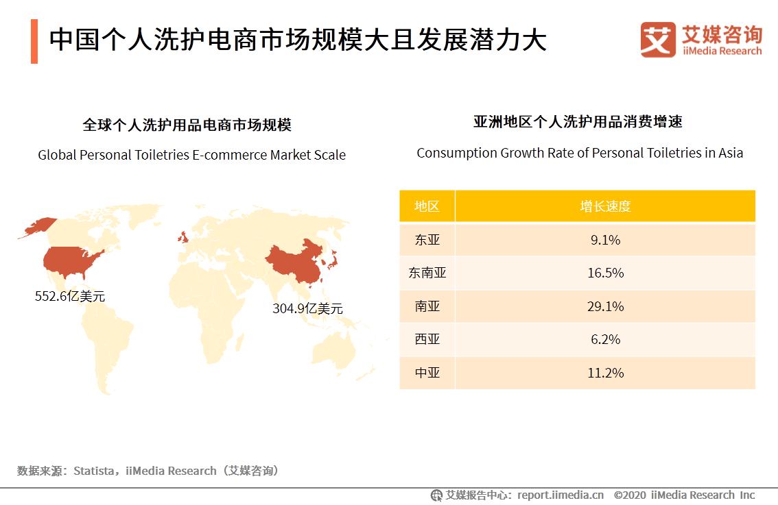 中国个人洗护电商市场规模大且发展潜力大
