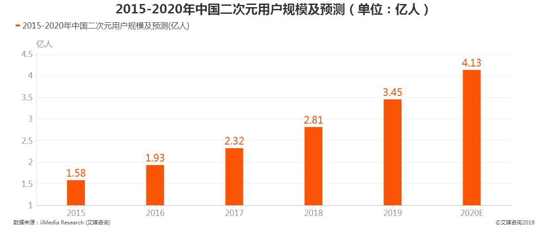 2015-2020中国二次元用户规模及预测