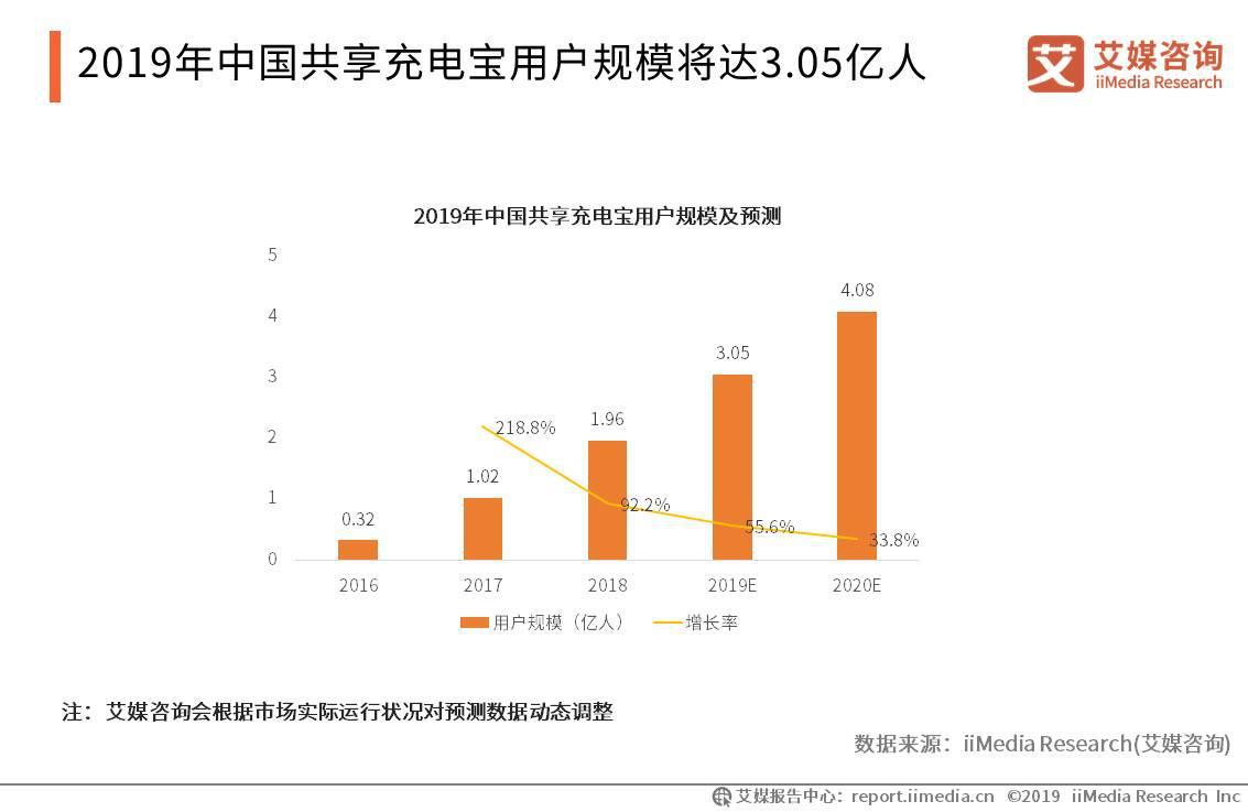 2019年中国共享充电宝用户规模将达3.05亿人