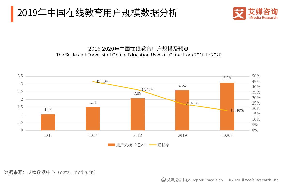 2019年中国在线教育用户规模数据分析
