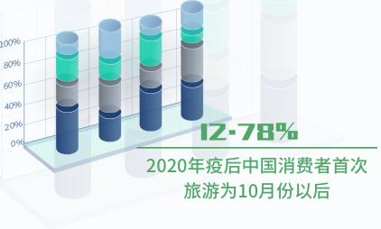 旅游行业数据分析:2020年疫后中国12.78%消费者首次旅游为10月份以后