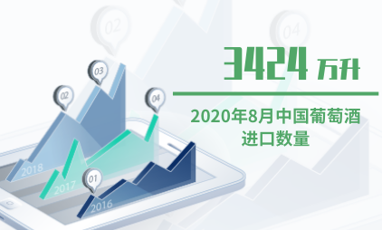 酒类行业数据分析:2020年8月中国葡萄酒进口数量为3424万升