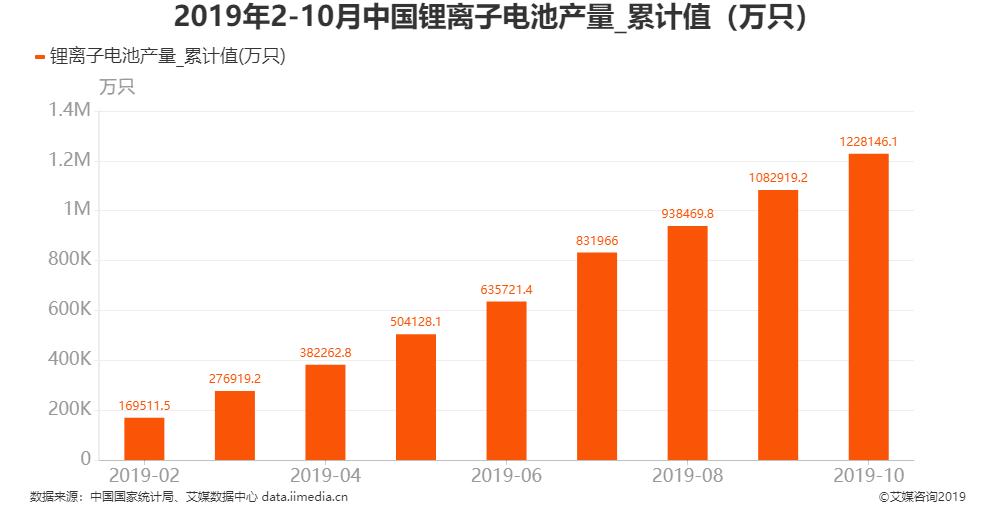 2019年1-10月全国锂离子电池产量