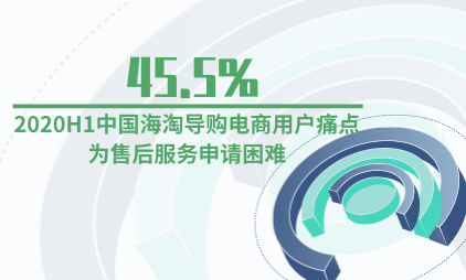 海淘行业数据分析:2020H1中国45.5%海淘导购电商用户痛点为售后服务申请困难