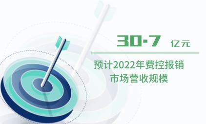 费控报销行业数据分析;预计2022年费控报销市场营收规模将达30.7亿元