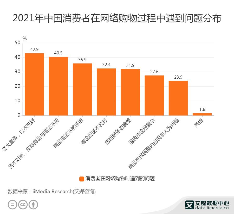 2021年中国消费者在网络购物过程中遇到问题分布