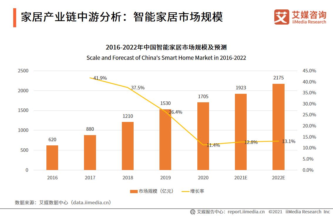 家居产业链中游分析:智能家居市场规模