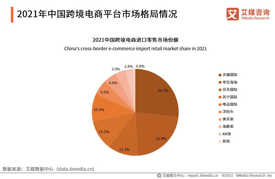2021年中国跨境电商平台市场格局情况