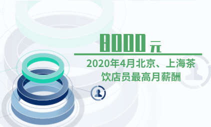 茶饮行业数据分析:2020年4月北京、上海茶饮店员最高月薪酬均为8000元
