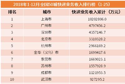 行业情报|2018年全国50城快递业务收入排行榜:沪广深位列前三