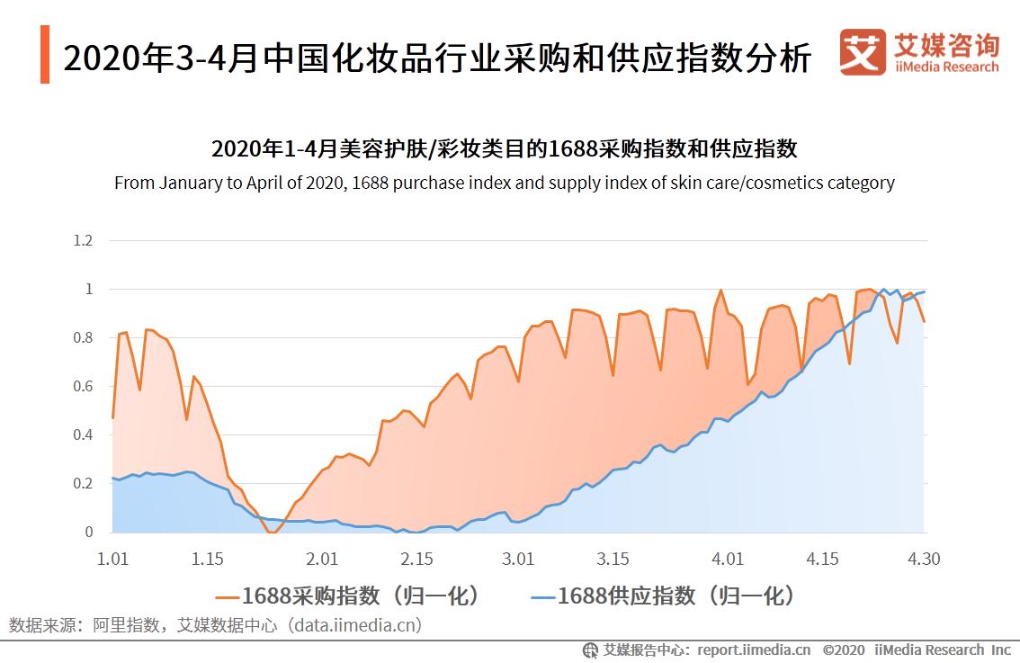 2020年3-4月中国化妆品行业采购和供应指数分析