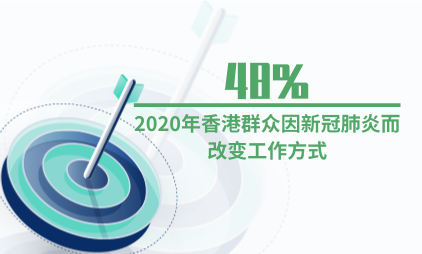 新冠疫情数据分析:2020年香港48%群众因新冠肺炎而改变工作方式