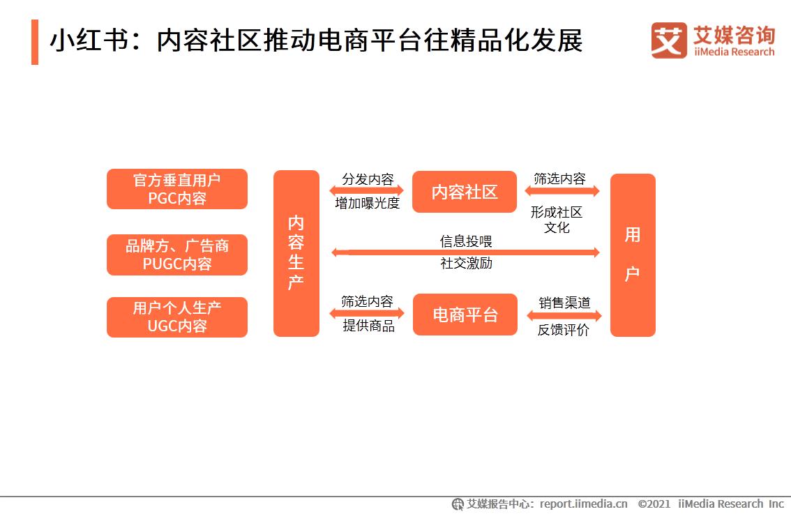 小红书:内容社区推动电商平台往精品化发展