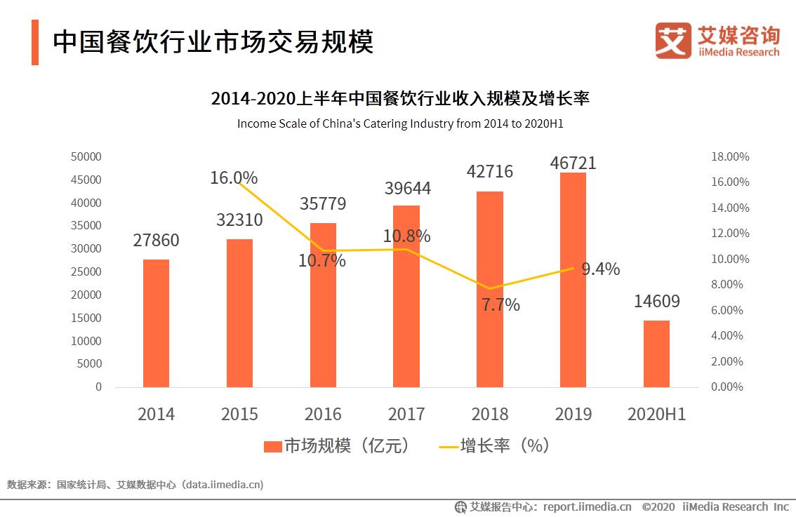 中国餐饮行业市场交易规模