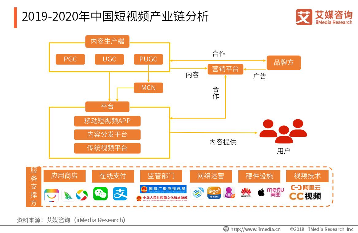 2019-2020年中国短视频产业链分析
