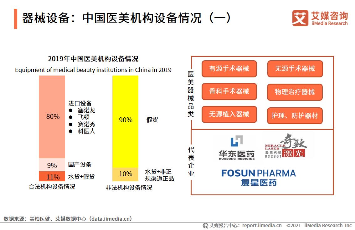 器械设备:中国医美机构设备情况(一)