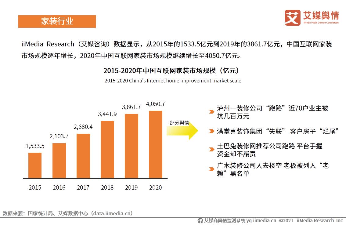2020年中国互联网家装市场规模达4050.7亿元