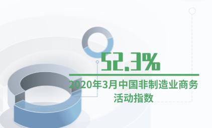 宏观经济数据分析:2020年3月中国非制造业商务活动指数为52.3%