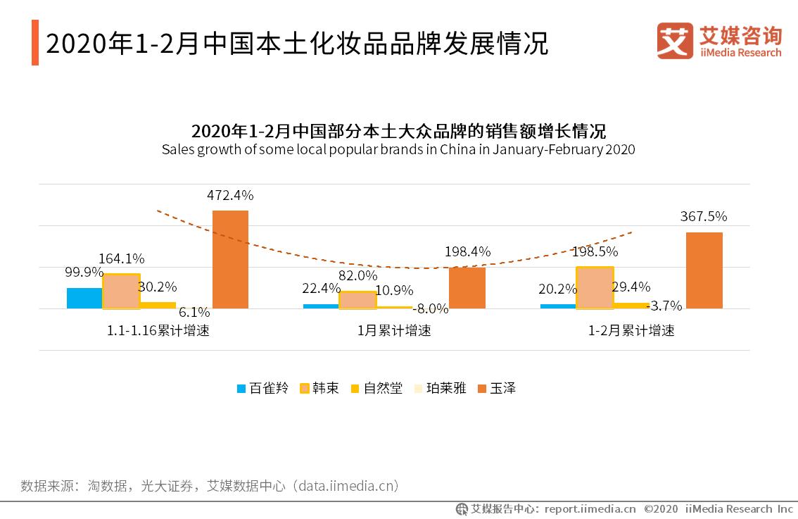 2020年1-2月中国本土化妆品品牌发展情况