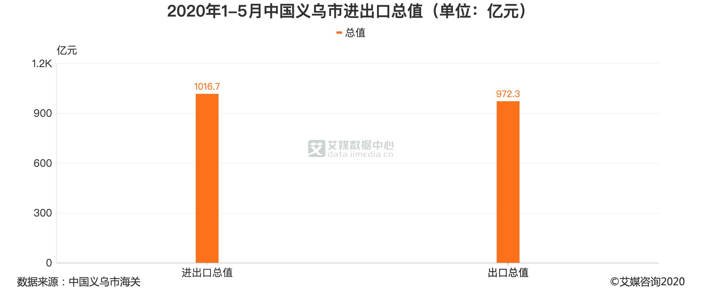 2020年1-5月中国义乌市进出口总值(单位:亿元)
