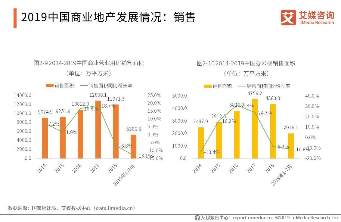 2019中国商业地地产发展情况