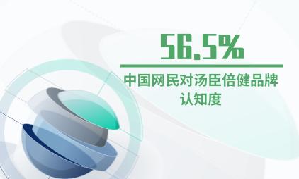 保健品行业数据分析:中国网民对汤臣倍健品牌认知度为56.5%