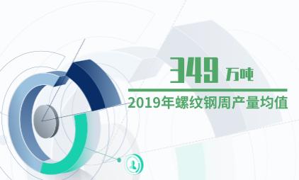 化工行业数据分析:2019年螺纹钢周产量均值为349万吨