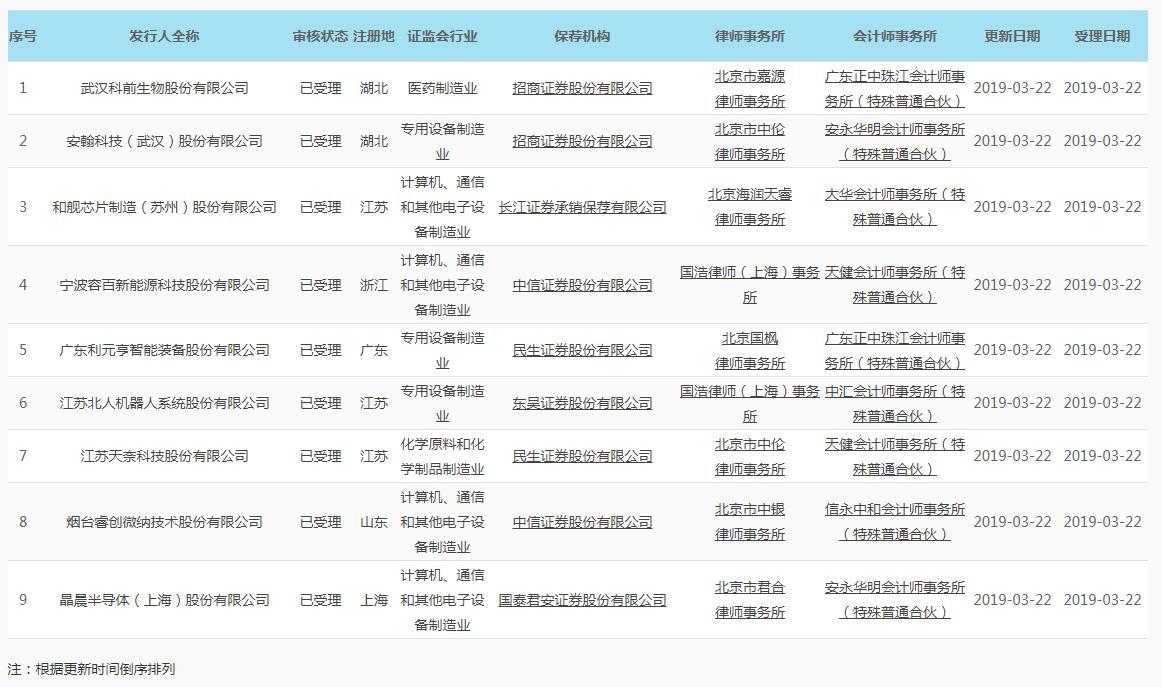 9家企业上榜首批科创板IPO名单,受理公司影子股集体大涨
