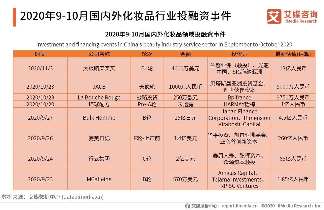 2020年9-10月国内外化妆品行业投融资事件