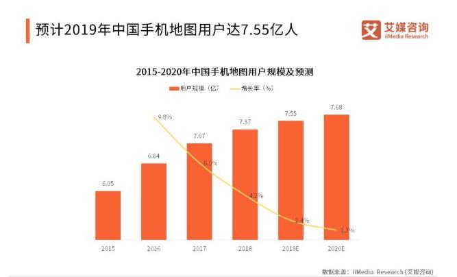 手机地图用户规模将达7.55亿