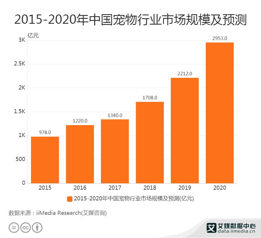 2020年中国宠物行业市场规模达3000亿元