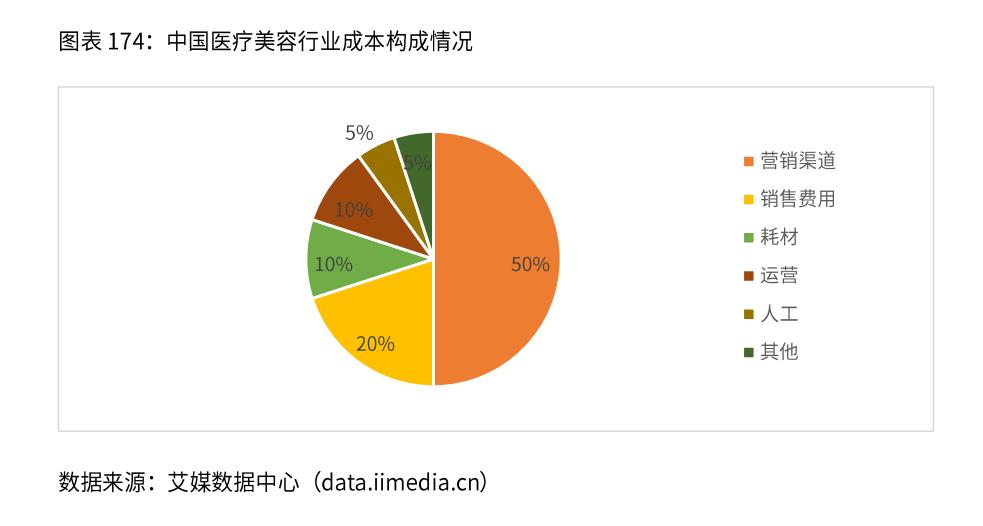 中国医疗美容行业成本构成情况