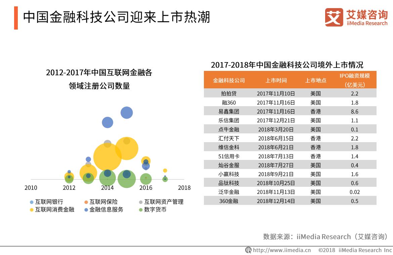 睿智科技获6.5亿元A轮融资 2019中国金融科技产业未来趋势展望